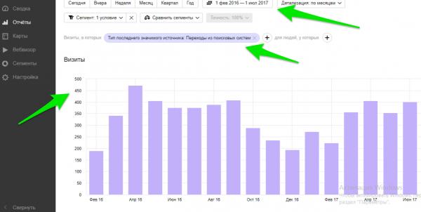Как Поисковая оптимизация (SEO) экономит Ваш бюджет на Контекстной рекламе