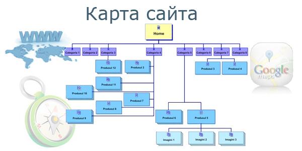 Карта сайта HTML и XML для WordPress